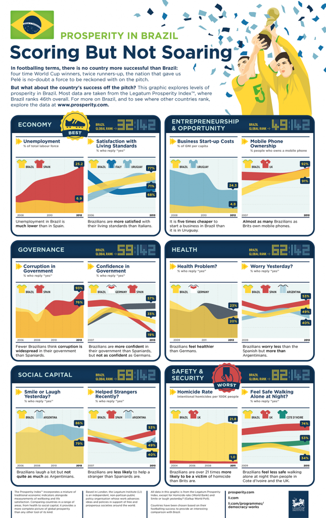 Prosperity In Brazil | Legatum Institute | Makemark
