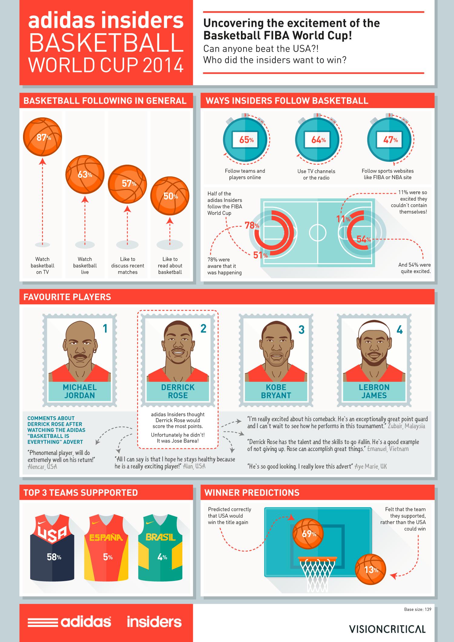 Basketball World Cup 2014 | Adidas, Vision Critical | Makemark