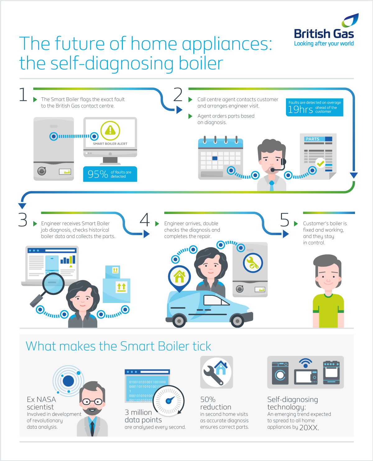 Smart Boiler | British Gas | Makemark