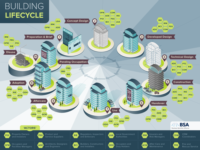 Lifecycle of a Building | BSA, Ogilvy & Mather | Makemark