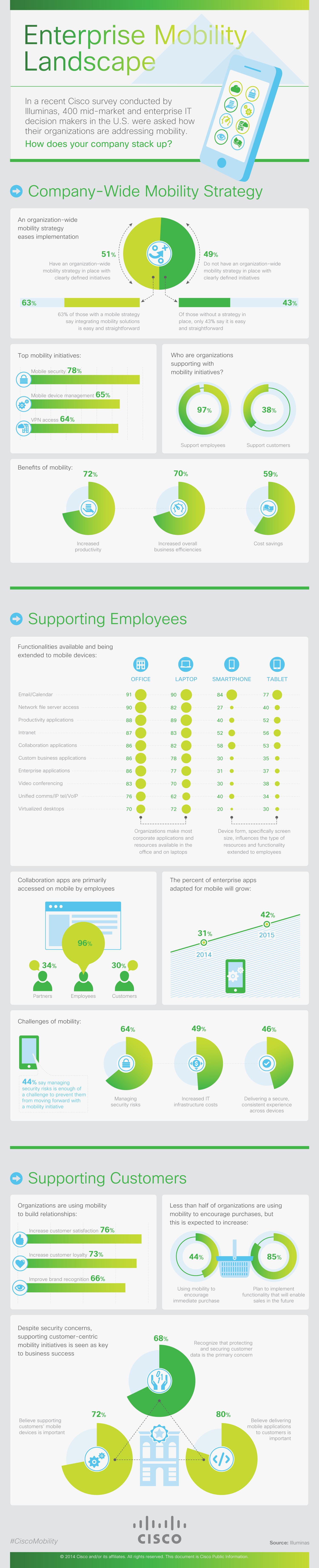 Enterprise Mobility Landscape | Infographic | Makemark