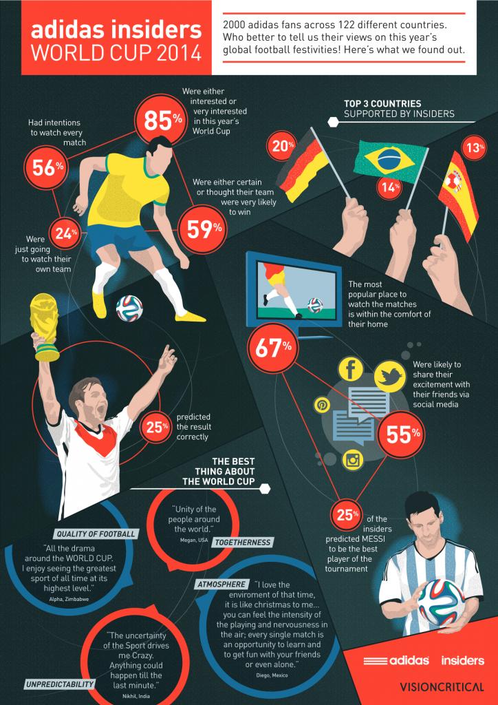 Football World Cup 2014 | Adidas, Vision Critical | Makemark