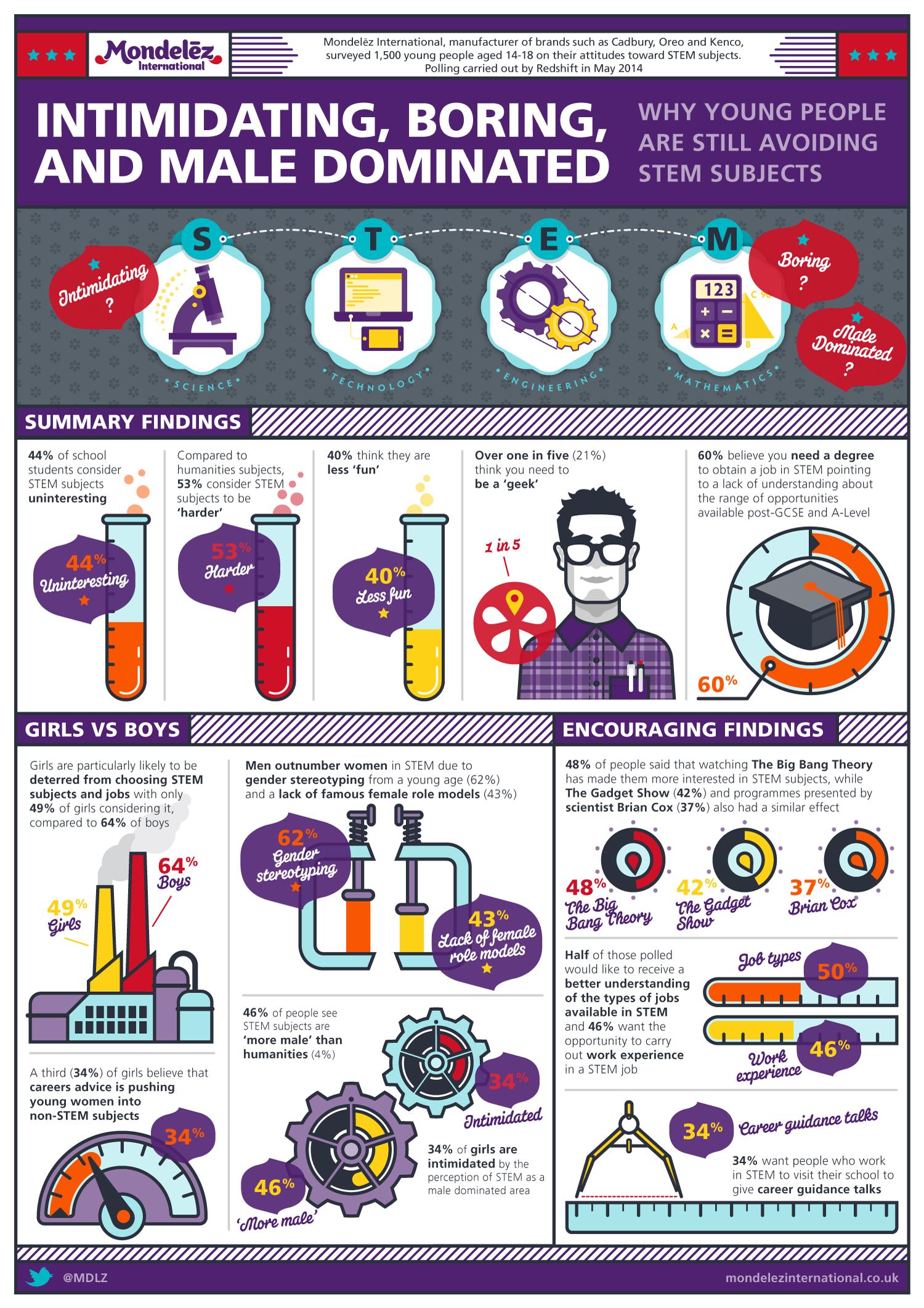 Mondelēz Infographics | Mondelēz International, Teneo Blue Rubicon | Makemark