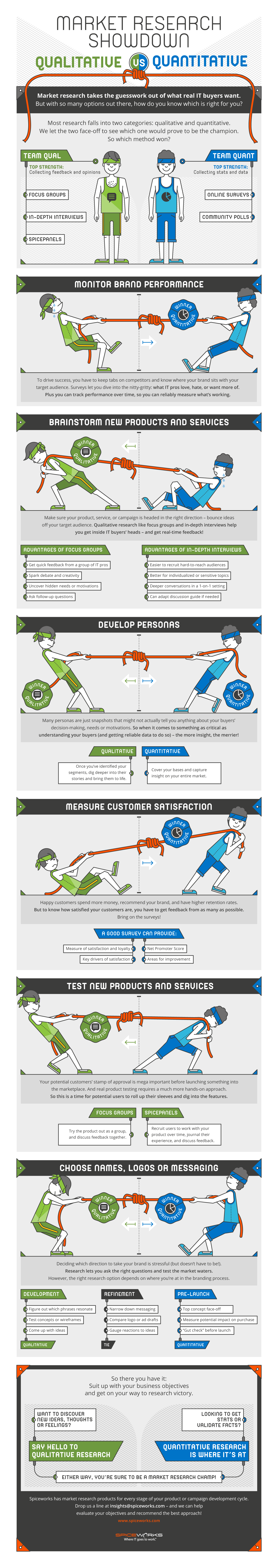 Research Showdown Infographic | Spiceworks | Makemark