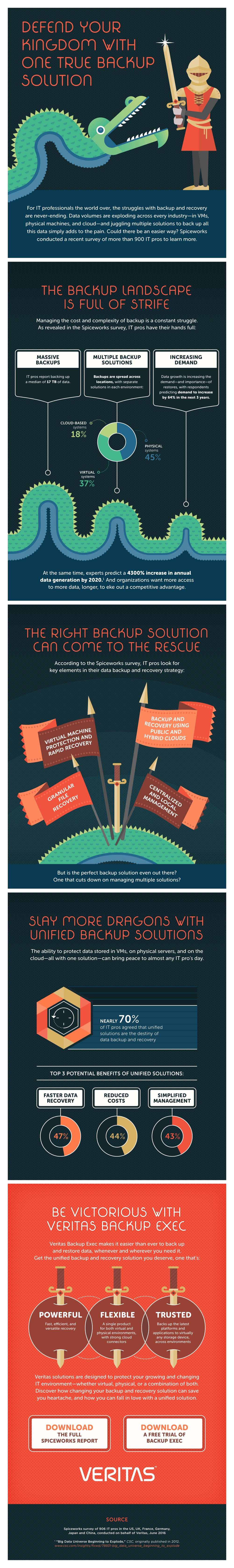 One True Backup Solution Infographic | Veritas, Spiceworks | Makemark