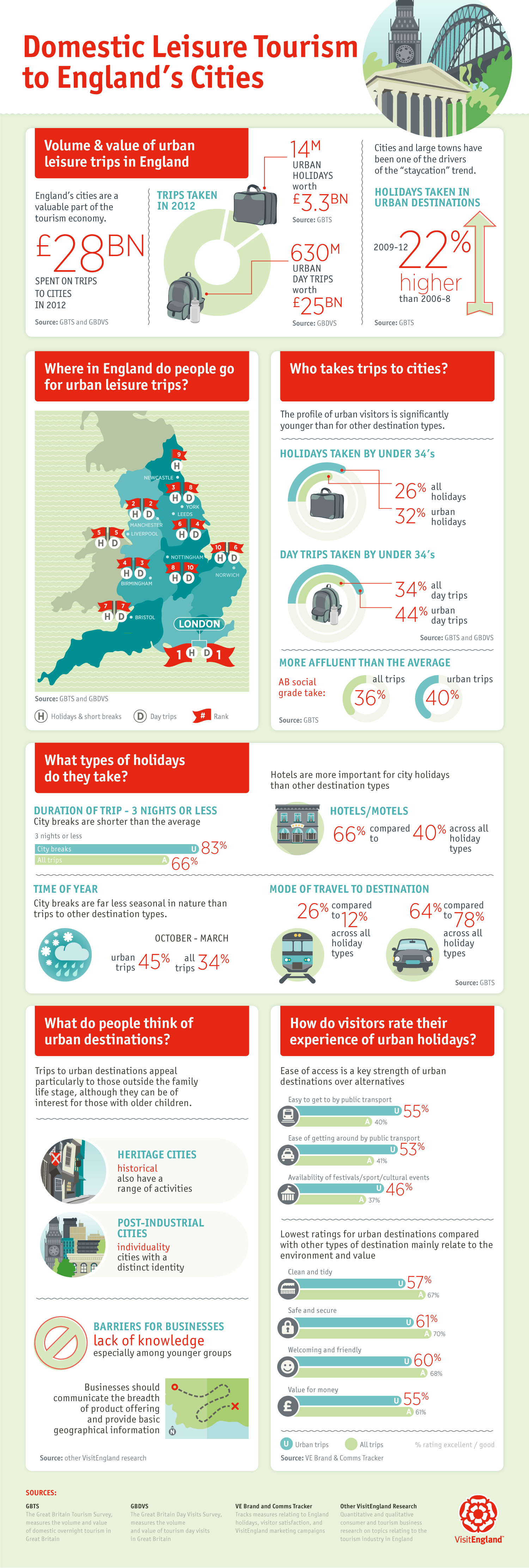 Urban, Seaside and Countryside Tourism Infographics | VisitEngland | Makemark
