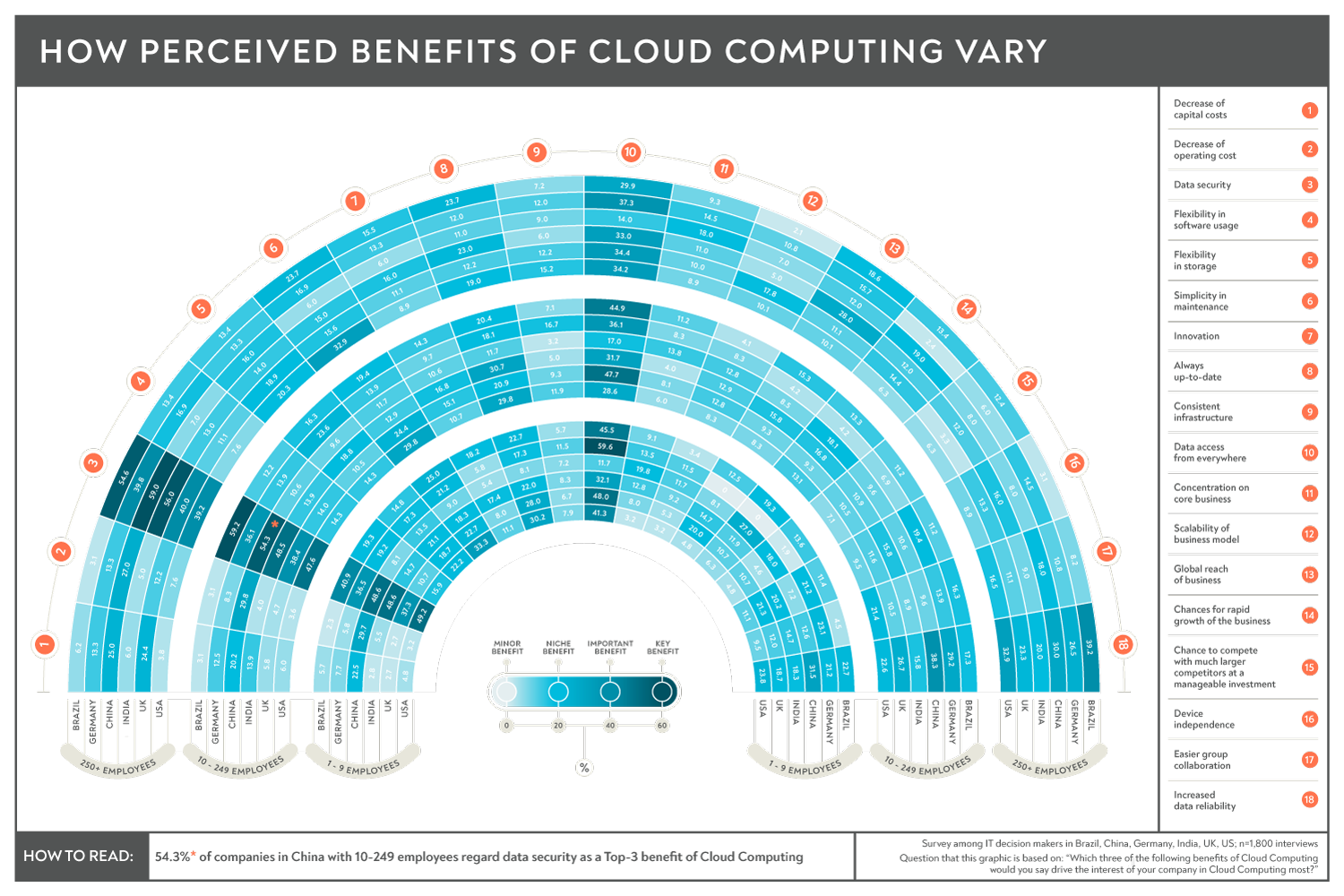 Cloud Computing | Consumer opinion infographic | Makemark