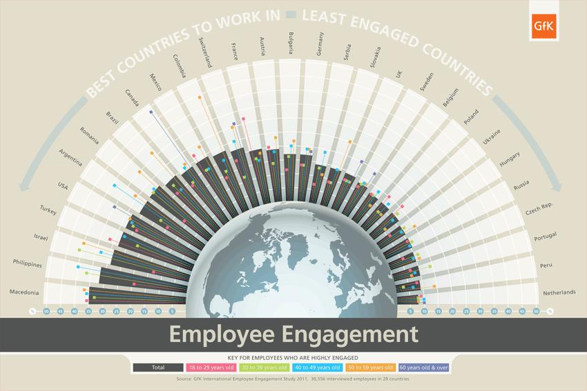 Employee Engagement | GFK | Makemark