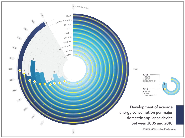 Energy Consumption | infographic | Makemark