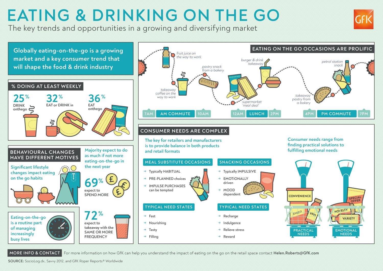 Eating-on-the-Go | Infographic | Makemark