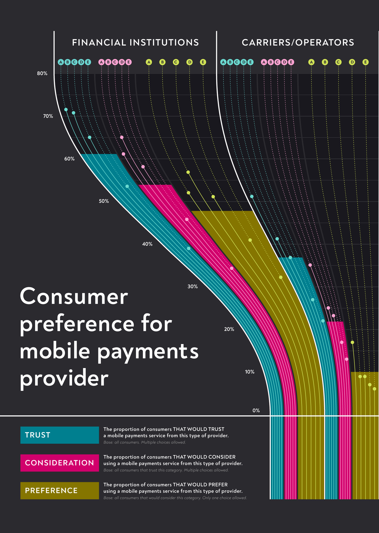 Mobile Payments | Consumer Response Infographic | Makemark
