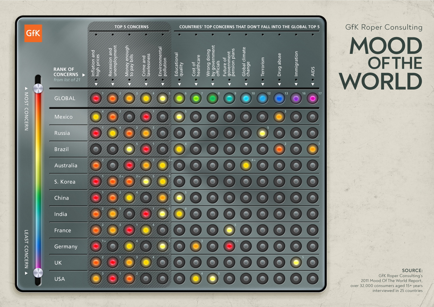 Mood of the World | infographic Dashboard | Makemark