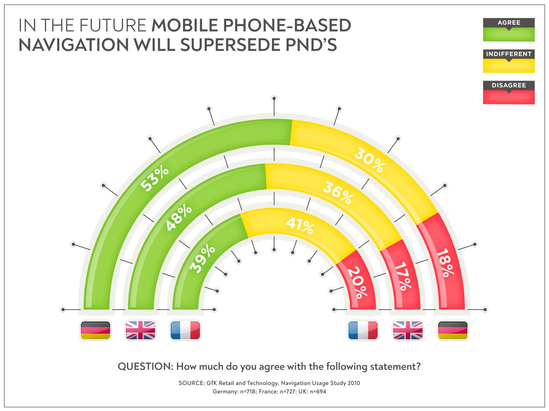 Mobile Phone Navigation   Infographic   Makemark