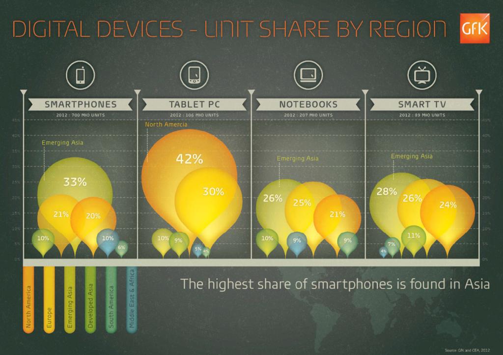 Digital Device Unit Share |  | Makemark