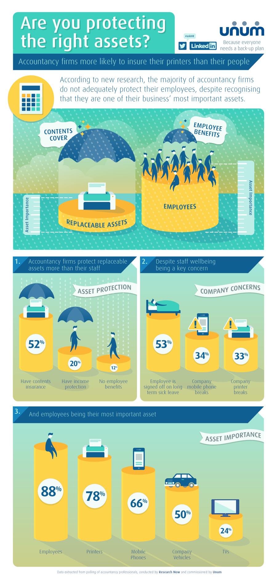 Unum infographics | Unum | Makemark