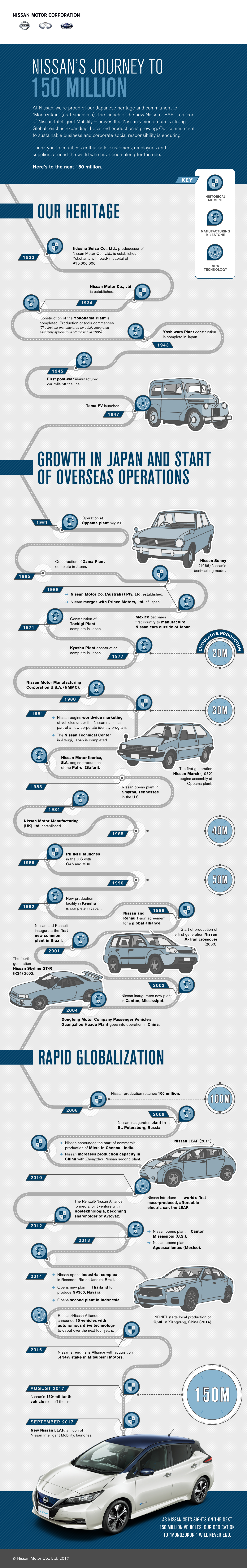 Nissan's Journey to 150M Infographic | Nissan | Makemark