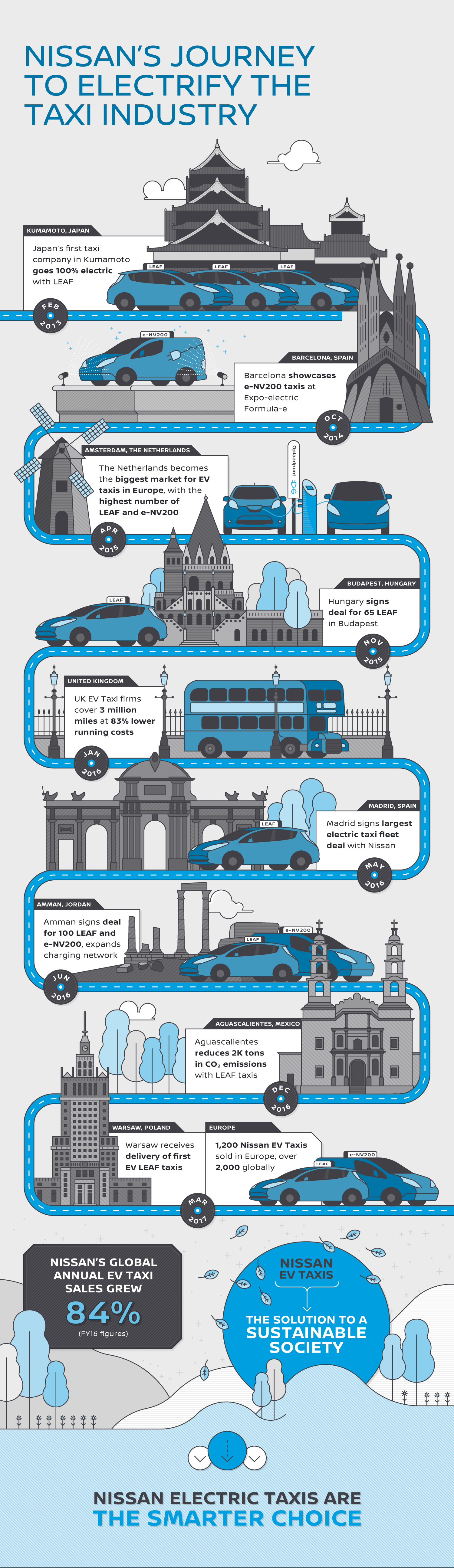 Road Towards an Electric Taxi Revolution Infographic | Nissan | Makemark
