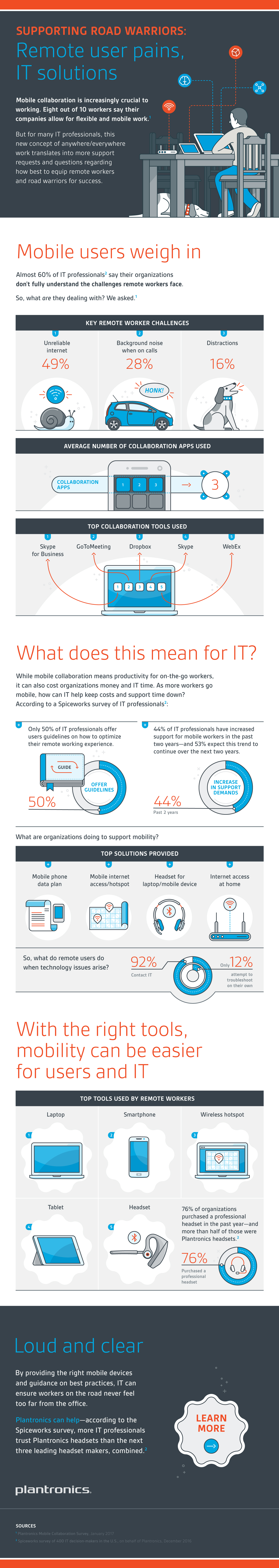 Supporting Road Warriors Infographic | Plantronics, Spiceworks | Makemark