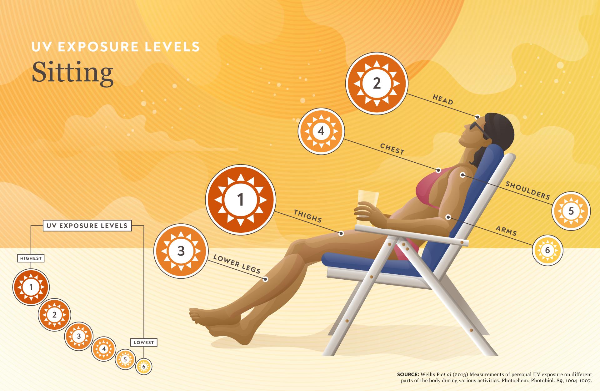 UV Exposure Infographic Illustrations | CTPA | Makemark