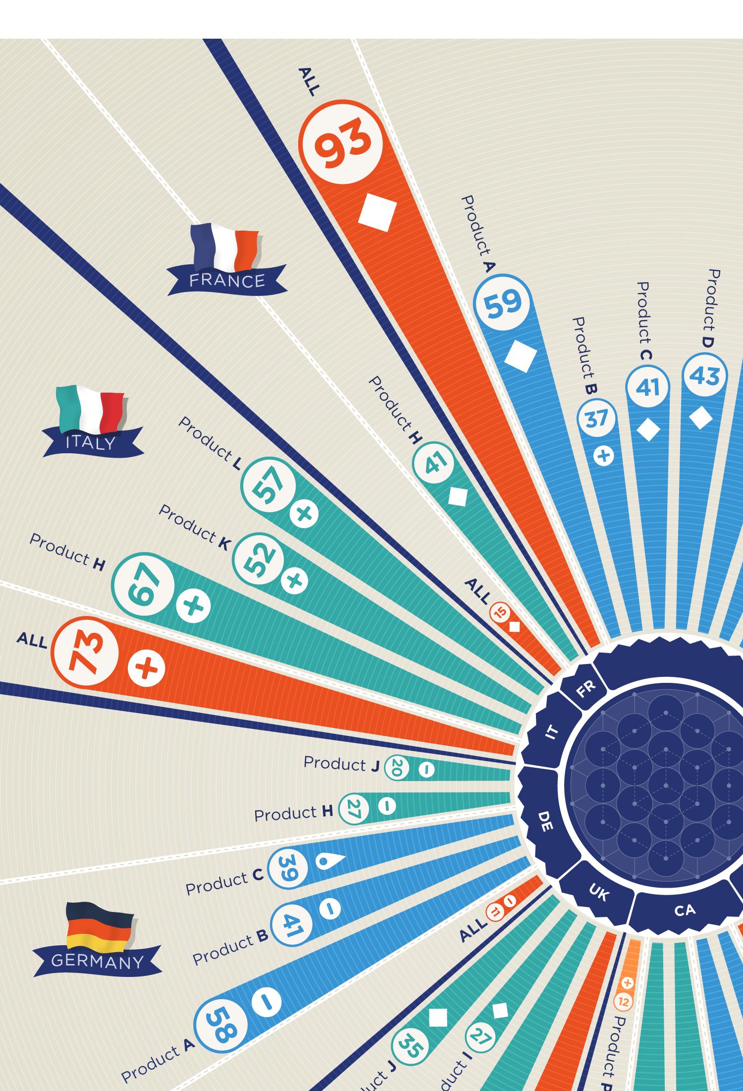 Brand Awareness | Example Visualization | Makemark