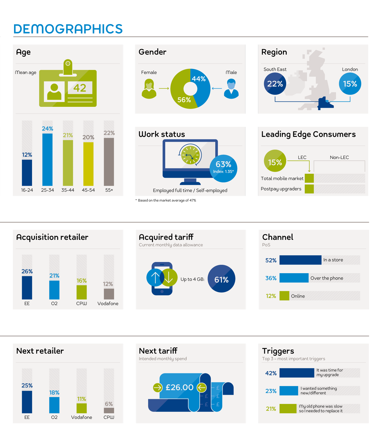 Postpay Upgraders | Example Infographic Dashboard | Makemark