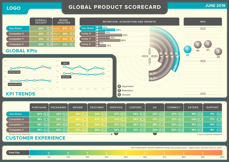 Product Scorecard Dashboard | Example Dashboard Visualization | Makemark