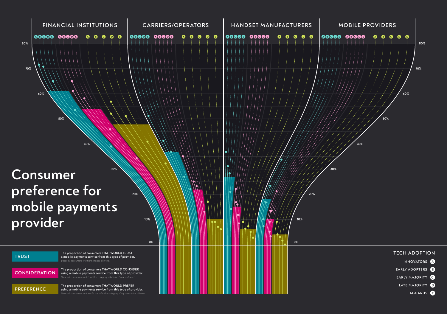 Mobile Payments | Example Visualization | Makemark